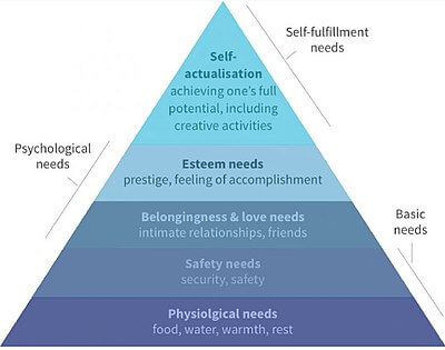 Sun Med Community Wellness Anxiety from Xanax to Zenx - Abraham Maslow's Hierarchy of Needs Graph Illustration